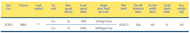 MA02 Load / Speed index